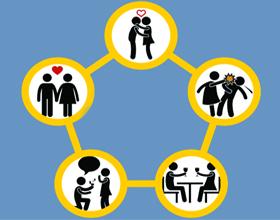 Этапы отношений